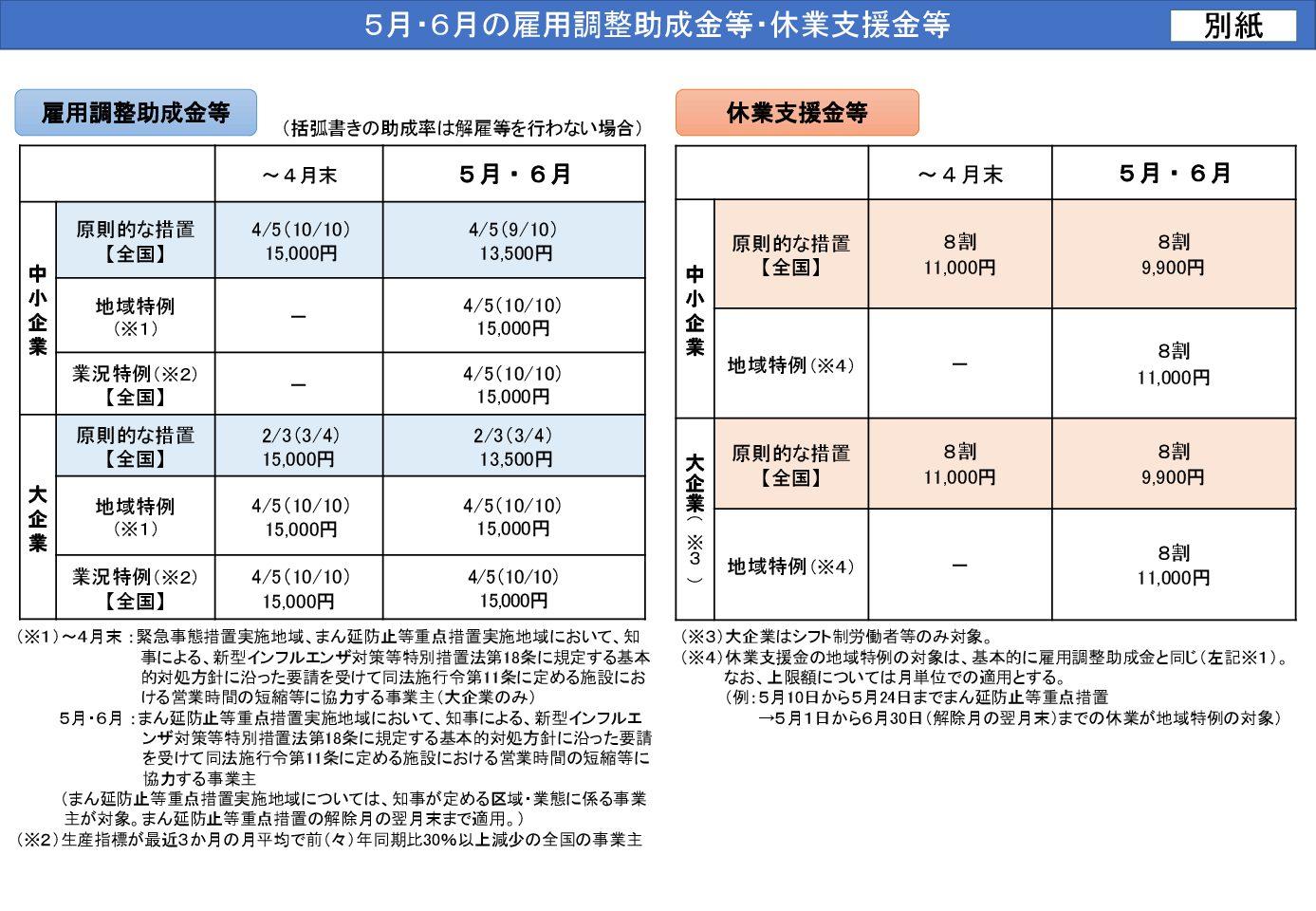 令和3年5月~6月の雇用調整助成金等・休業支援金等について