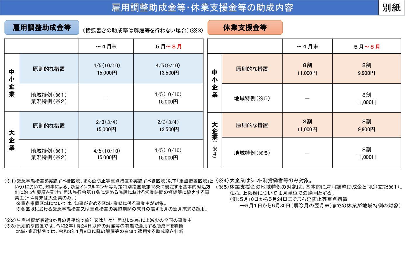 千葉県より 8月以降の雇用調整助成金の特例措置等